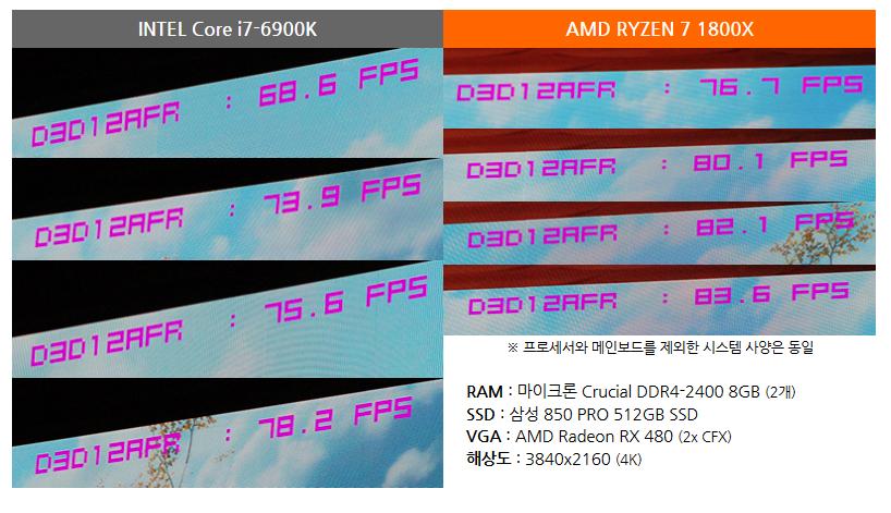 Превосходство процессора AMD Ryzen 7 1800X над Intel Core i7-6900K в игре Sniper Elite 4 в среднем составляет 12%