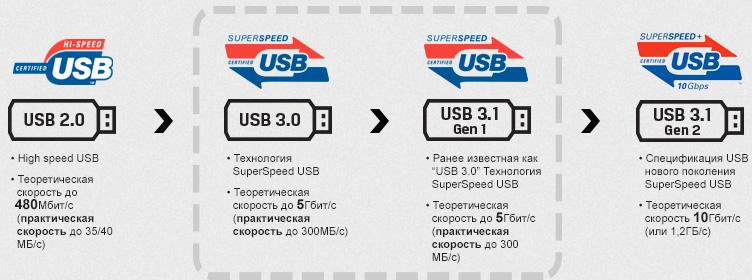 поколения USB