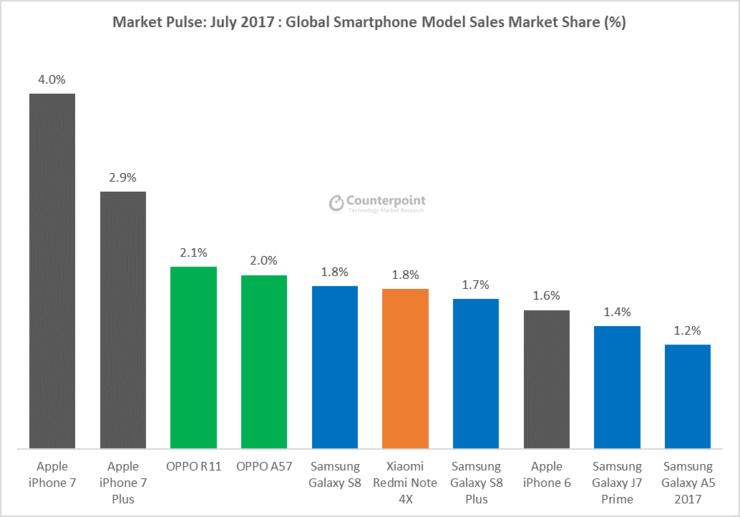 Huawei значительно обогнала смартфоны от фирмы Apple