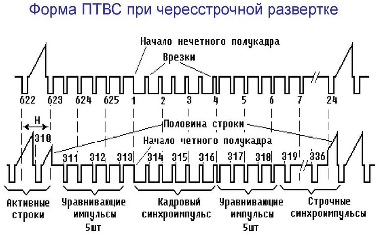 Частота кадров: 50Гц, 100Гц, 200Гц и HFR, 60fps что это?