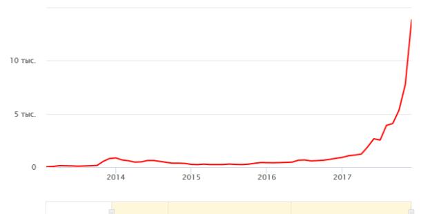 динамика_роста_биткойн